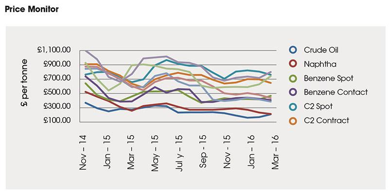 polymer-price-april